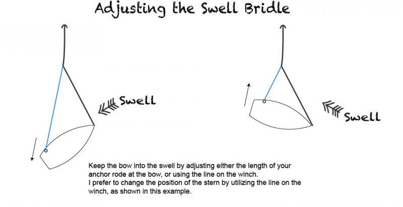 Adjusting a Swell Bridle