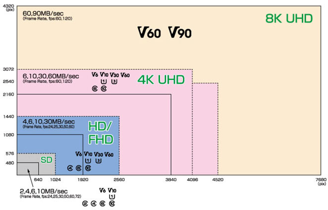 SD video speed class for memory cards explained
