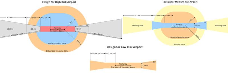 dji fly safe authorization zones
