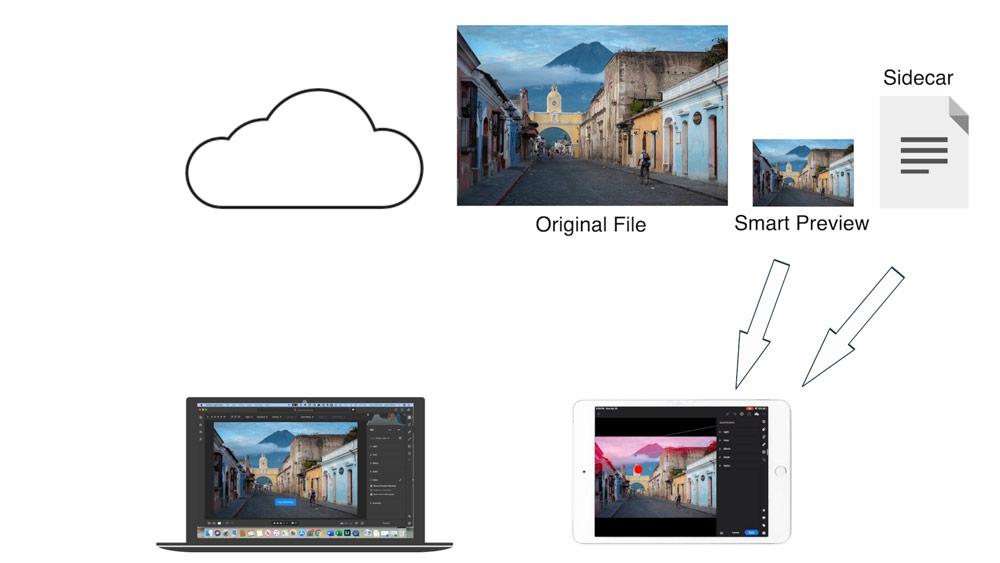 lightroom mobile cloud