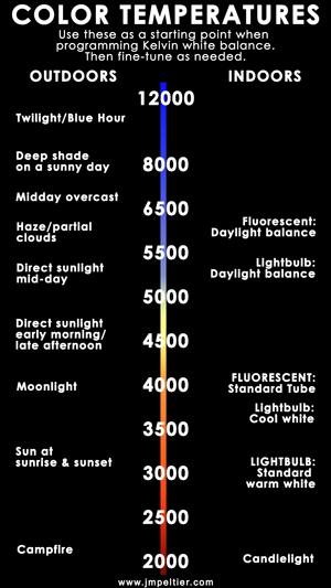 white balance chart