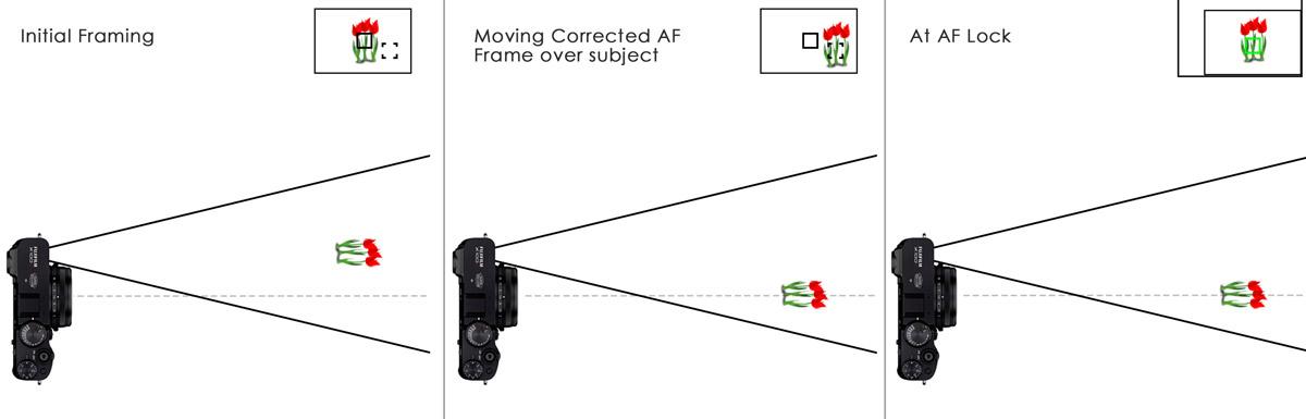 focusing with corrected af frame