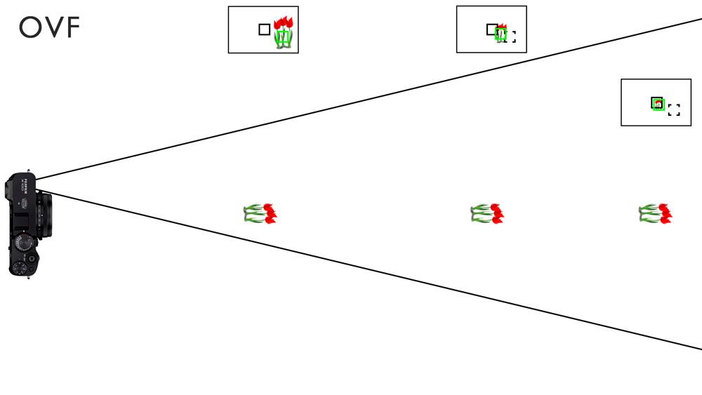 corrected af frame distances