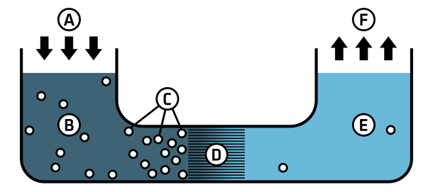 Reverse Osmosis Schematic
