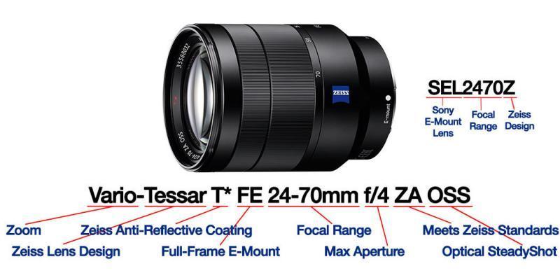 Sony lens decoder